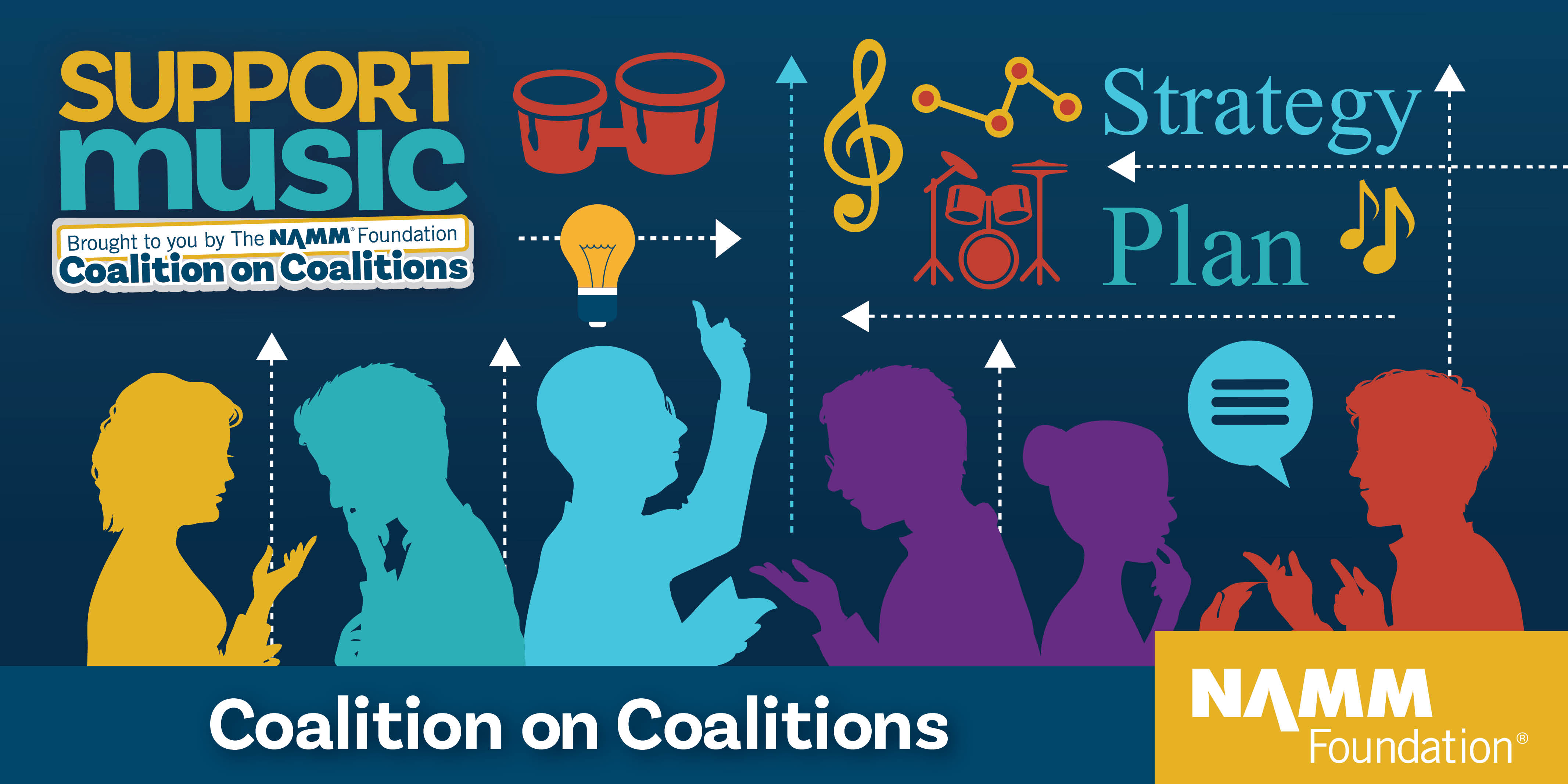 SupportMusic Coalition on Coalitions for Music Education Advocacy